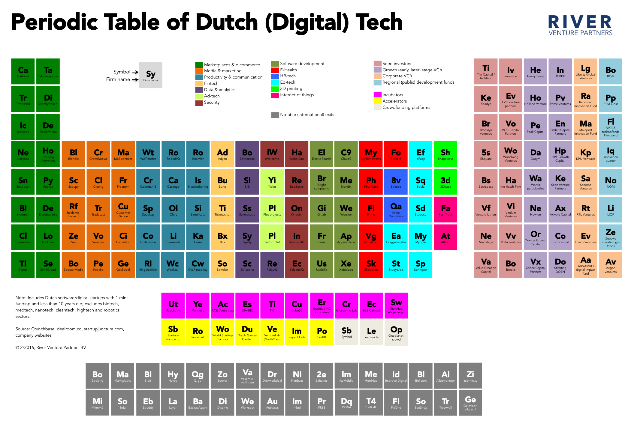 The periodic table of dutch digital tech river venture for 02 periodic table
